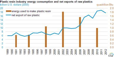 global demand inexpensive natural gas  increasing