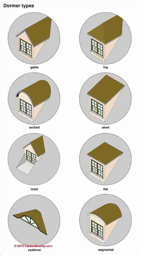 Different Types Of Dormers by Photo Guide To Building Roof Dormer Types