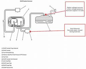Jwr Automotive Diagnostics  2003 Chevrolet Impala