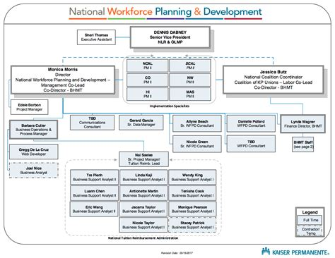 National Workforce Planning And Development Flow Chart Creator Pages Free Flowchart Maker For Mac Software In Word Visio To Code Generator Cobol Circle Signifies Perimeter Of Graphics