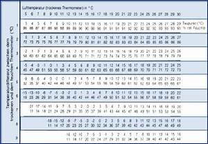 Temperaturdifferenz Berechnen : home ~ Themetempest.com Abrechnung