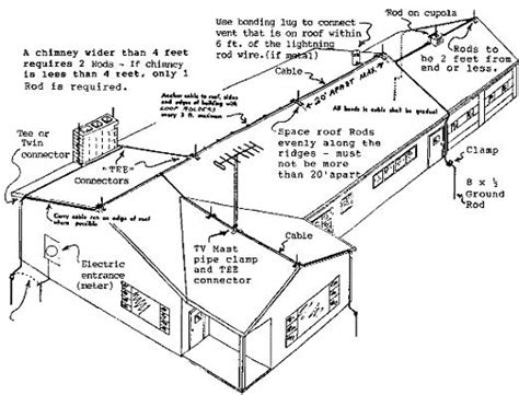 Diagram Of A Lightning Rod by And Diagrams Automatic Lightning Protection