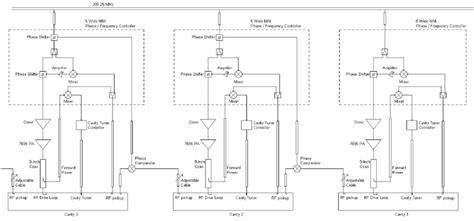 simplified  energy le linac rf block diagram