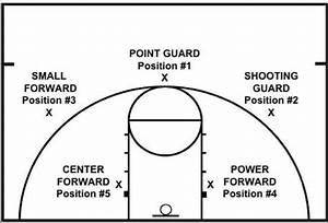 Basketball Player Positions  Rules And Roles On The Team