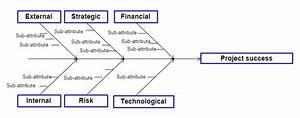 Ishikawa  Fishbone  Diagram  Ahmad 2013