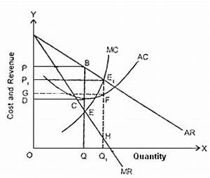 Marginal Cost Pricing - 2 Help for Price Discrimination ...