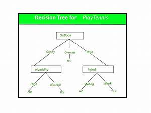Logic Tree Diagram
