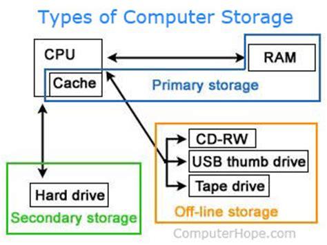 primary storage device