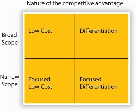 cuisine low cost 5 5 strategy as trade offs discipline and focus principles of management