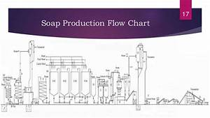 Instrumentation And Process Control In Soap Making Industry