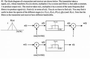 Iv  The Block Diagram Of A Transmitter And Receive