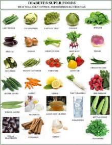 Types Of Pumpkins In India by Good Diabetic Diet Plan