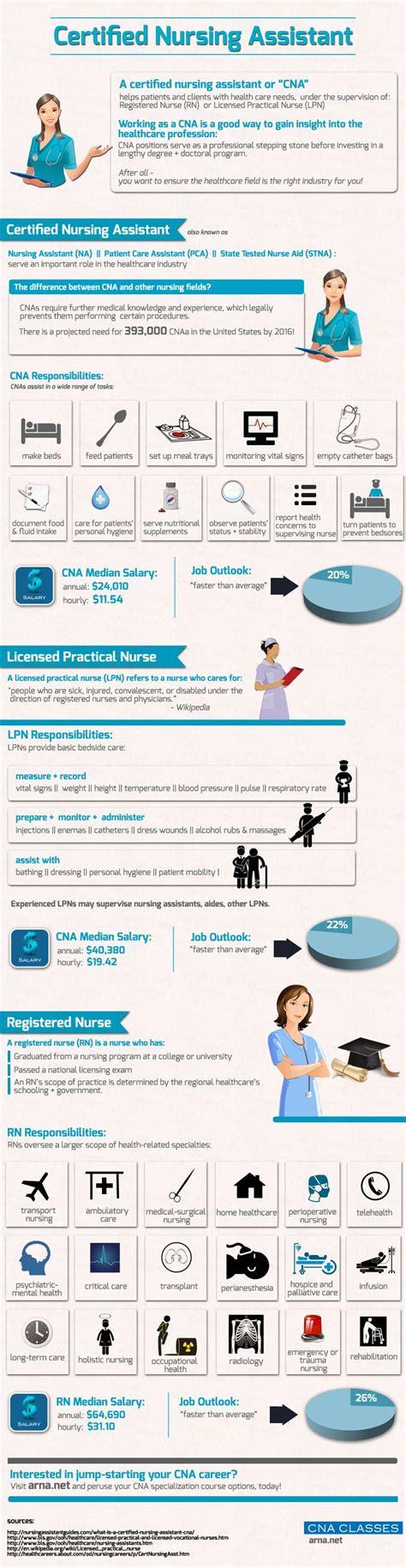 images  nursing infographics  pinterest
