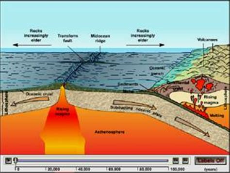 Seafloor Spreading Animation Usgs by Powerpoint Presentation
