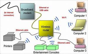 Project  Wireless Connection