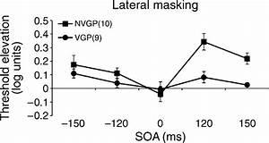 Vgps U0026 39  And Nvgps U0026 39  Performances In Lateral Masking  Soa