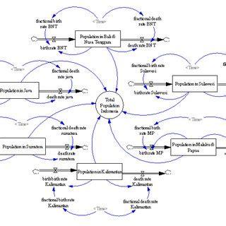 Food Loop Diagram by Causal Loop Diagram Of Beef Supply Chain
