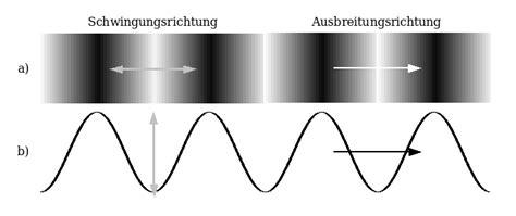stehende wellen akustische resonanz saite raummoden
