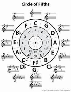 Circle Of Fourths And Fifths Chart Circle Of Fifths Worksheet Homeschooldressage Com