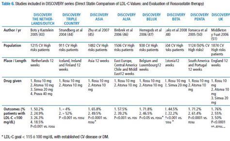 rosuvastatin role  cardiovascular high risk patient