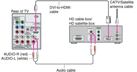 Diagram For Hooking Up A Samsung Surround Sound To A Dish Network Receiver by Getting Started Connecting The Tv Hd Cable Box Hd