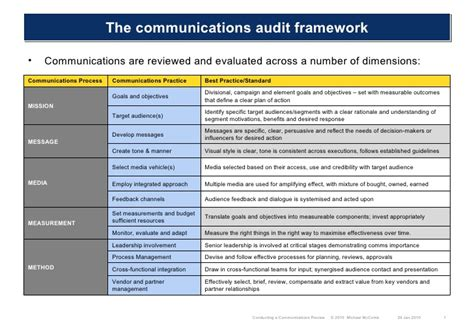 sample questionnaire template communications audit five m framework