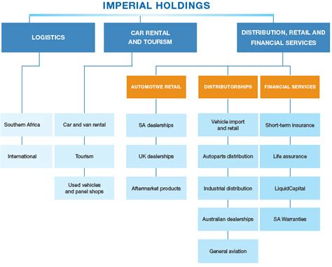 Best Value Holding Vehicles by Imperial Holdings Limited Integrated Annual Report 2012