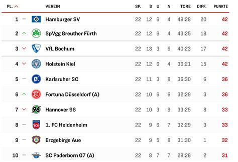 Submitted 1 year ago by ken_f. Tæt topkamp i 2. Bundesliga - hvem rykker op? - bulibold.dk