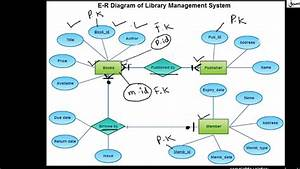 Er Diagram For Library Management System In Dbms