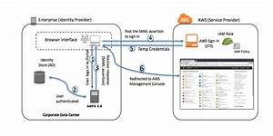 Aws Federated Authentication With Active Directory Federation Services  Ad Fs