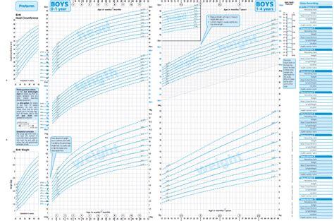 Toddler Height Weight Chart Uk Berry Blog