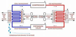 Spud U0026 39 S Blog  Evaporative Vs Refrigeration Cooling