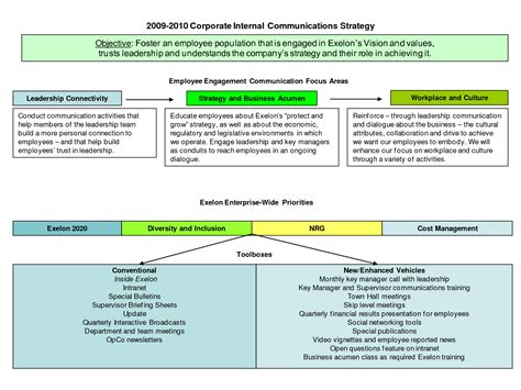29 Images Of Corporate Communications Plan Template