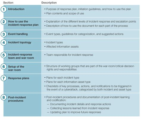 The Management Center Program Plan Template by Incident Response Plan Template Template Business