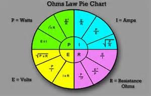 Ohms Law Pie-Chart