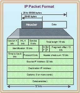 Ip Packet Diagram : ip internet protocol what is internet protocol ip ~ A.2002-acura-tl-radio.info Haus und Dekorationen