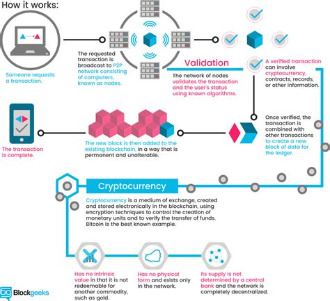 blockchain and iot a match blockgeeks