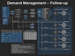 21 best images about demand management on pinterest With demand generation plan template