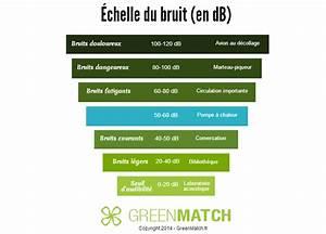 Echelle De Bruit Decibel : quel volume sonore engendre le fonctionnement d 39 une pompe a chaleur greenmatch ~ Medecine-chirurgie-esthetiques.com Avis de Voitures