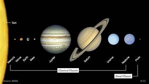 Poor Pluto: ten years a dwarf planet and still our ...
