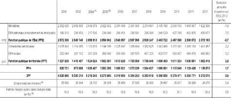 salaire cadre fonction publique grille salaire de maitrise fonction publique territoriale