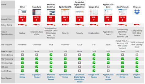 Best Cloud Storage For by Best Free Cloud Storage Dandk Organizer