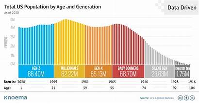 Population Age Generation Total Knoema