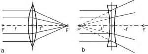 linse lexikon der optik