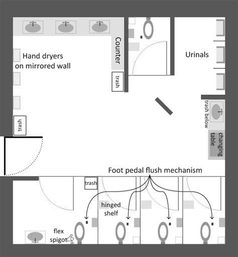 public bathroom   future revised graphic sociology