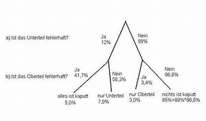 Wahrscheinlichkeit Rechnung : wahrscheinlichkeit bedingte wahrscheinlichkeit mathelounge ~ Themetempest.com Abrechnung