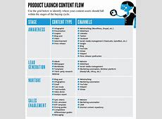 Why Content Marketing Is Critical to Product Launch