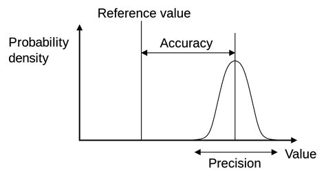Accuracy And Precision Wikipedia