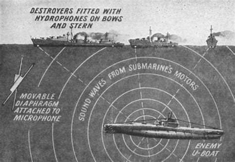 U Boat Hydrophone by Ww1 9 Inventions From The War That Are Still With Us