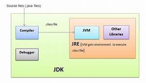 The Secret Of Java